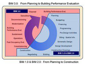 planning-of-contrution